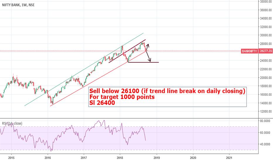 BANKNIFTY: Bank Nifty - Trendline