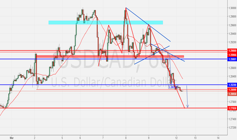 USDCAD: USDCAD- update