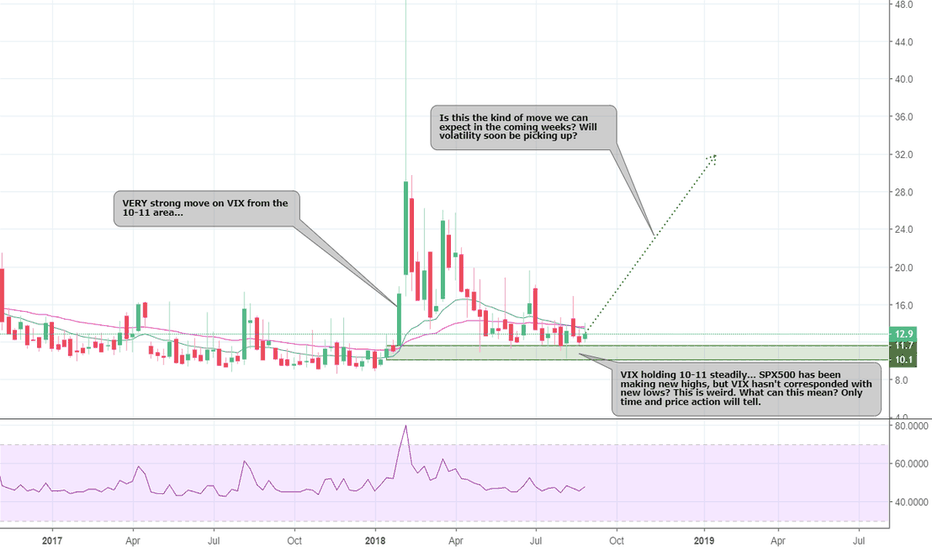 VIX: VIX - We could see some nice volatility in the coming weeks...