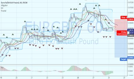 EURGBP: EURGBP: продажа после пробития фрактала