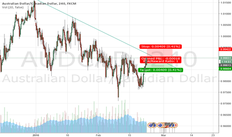 AUDCAD: Sell at supply zone