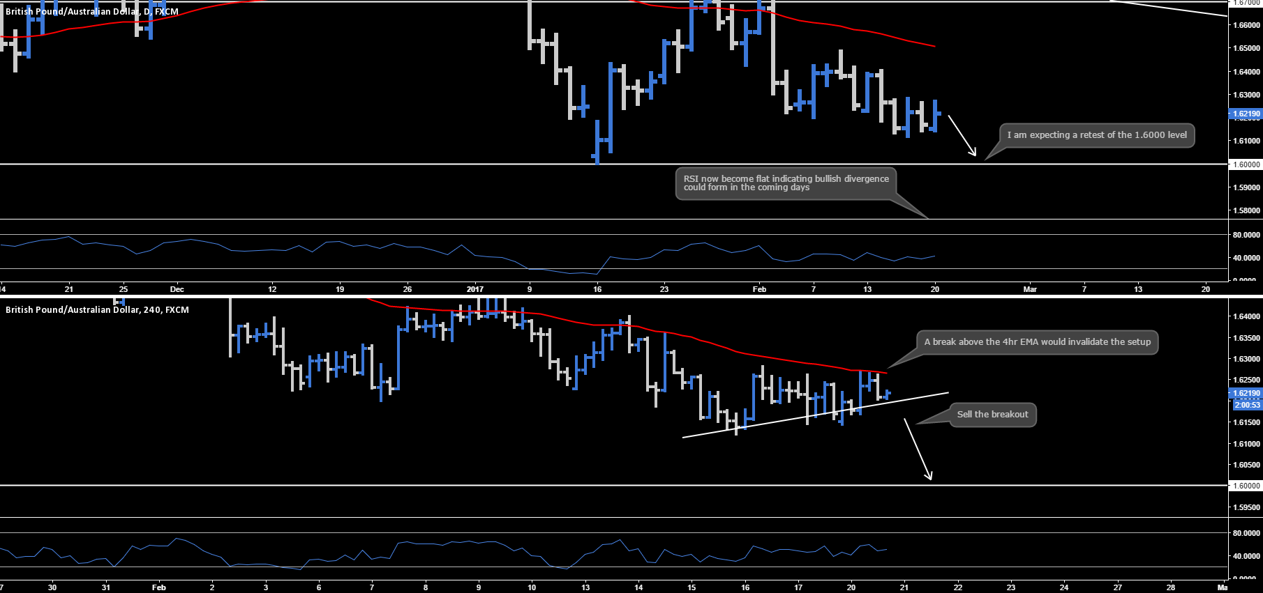 GBP.AUD - Daily & 4hr Outlook
