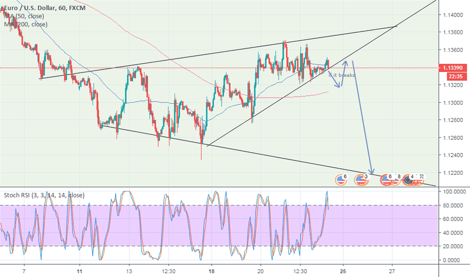 EURUSD: Rising wedge EURUSD - Expecting short