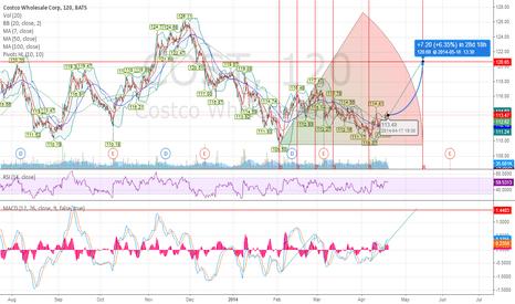 COST: Costco Major Move Up