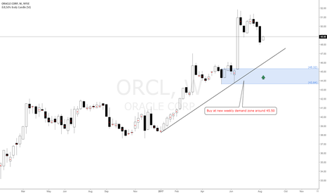 ORCL: Oracle ORCL American Stock long bias at weekly demand zone 45.50