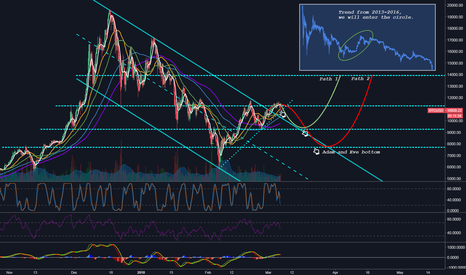 BTCUSD: Callback is necessary, for another pull up