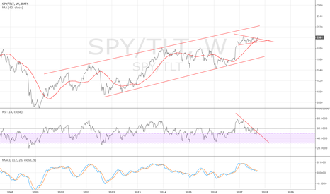 SPY/TLT: SPY/TLT weekly - short term breaking out