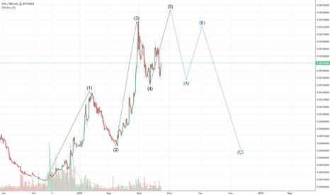 EOSBTC: Eos - Заключительная концовка 4-ой волны