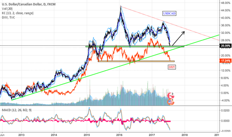 USDCAD: USDCAD ready to reverse its freefall
