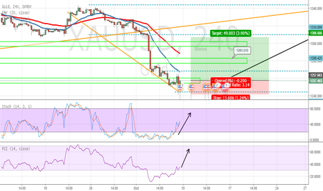 XAUUSD: Gold to rise and consolidate price