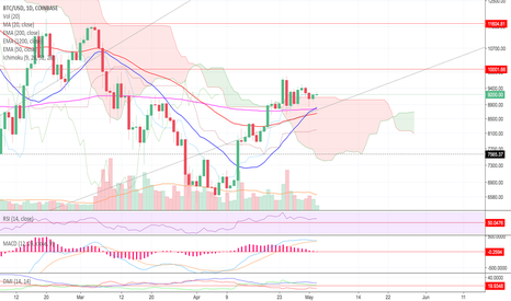 BTCUSD: Bitcoin next targets 10k and 11.6k