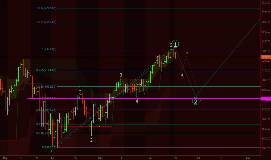 NQ1!: NQ1 QQQ TQQQ NASDAQ. I am expecting something like this.