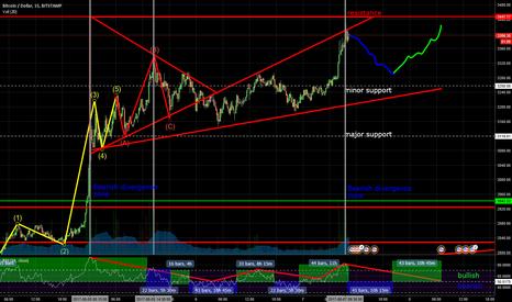 BTCUSD: Bitcoin - May repeat the previous bearish divergence