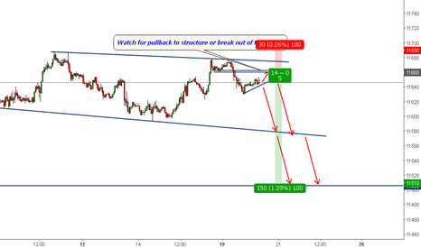 USDOLLAR: Trade38:DXY-Short opportunity