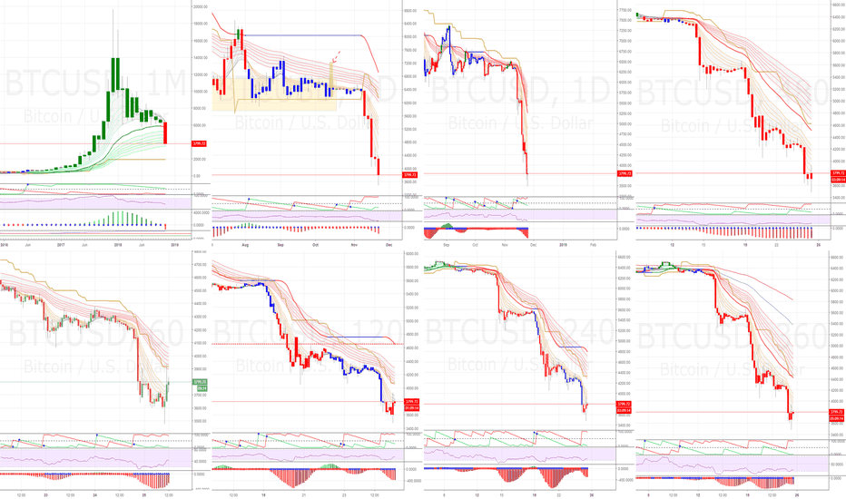 BTCUSD: Stampeding panic in the cryptosphere - not unexpected.