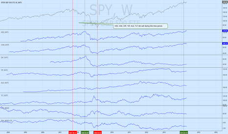 SPY: Assets that performed well during first half of 2007 bear market