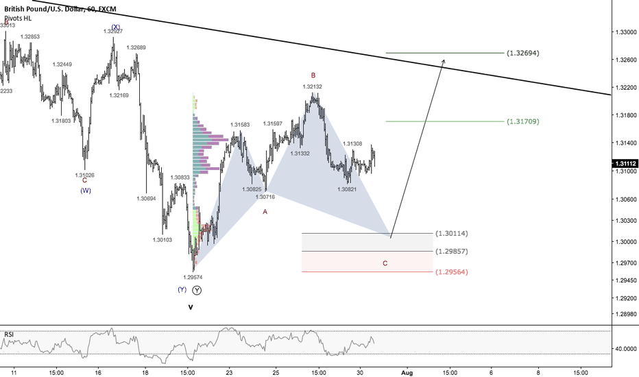 GBPUSD: GBPUSD - Combination of wave & pattern setup