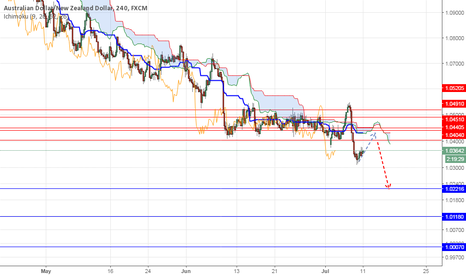 AUDNZD: AUD/NZD: Stay Short Targeting Parity Again.