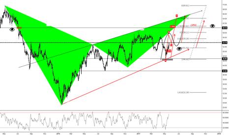 UKOIL: Crude Oil (1D)