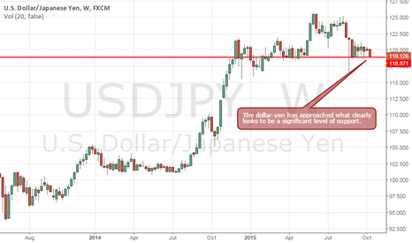 USDJPY: USDJPY Is Sitting on a Significant Level of Support