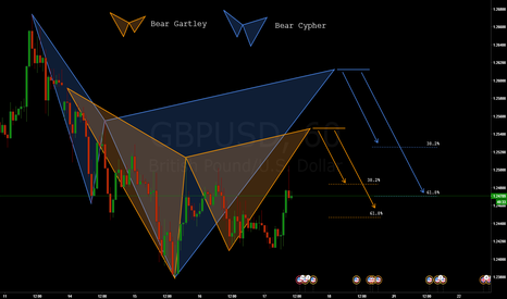 GBPUSD: GBPUSD - Bearish HARMONIC PATTERNS