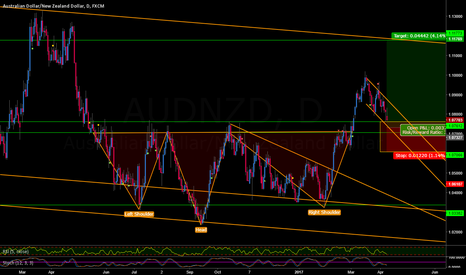 AUDNZD: AUDNZD BULL FLAG SUPPORT BUY