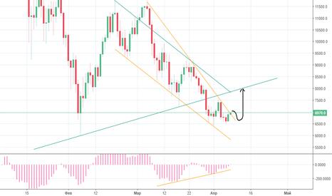 BTCUSD: Дивергенция на графике BTC/USD тайм D1