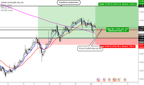 XAGUSD: More high possibility for Silver's upside grasp