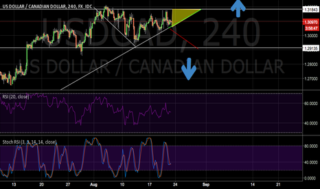 USDCAD: USDCAD DECISION POINT