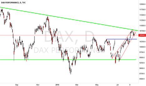 DAX: DAX DAY CHART market in downtrend could bounce at the support