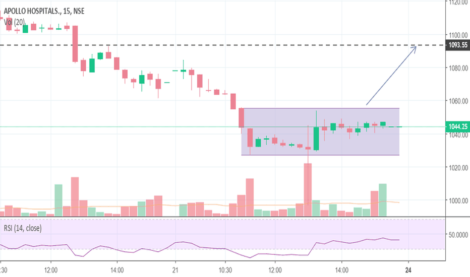 APOLLOHOSP: Buy above the channel