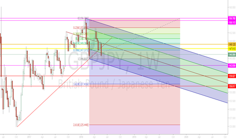 GBPJPY: GBPJPY PULLBACK FOR SHORT TRADING?