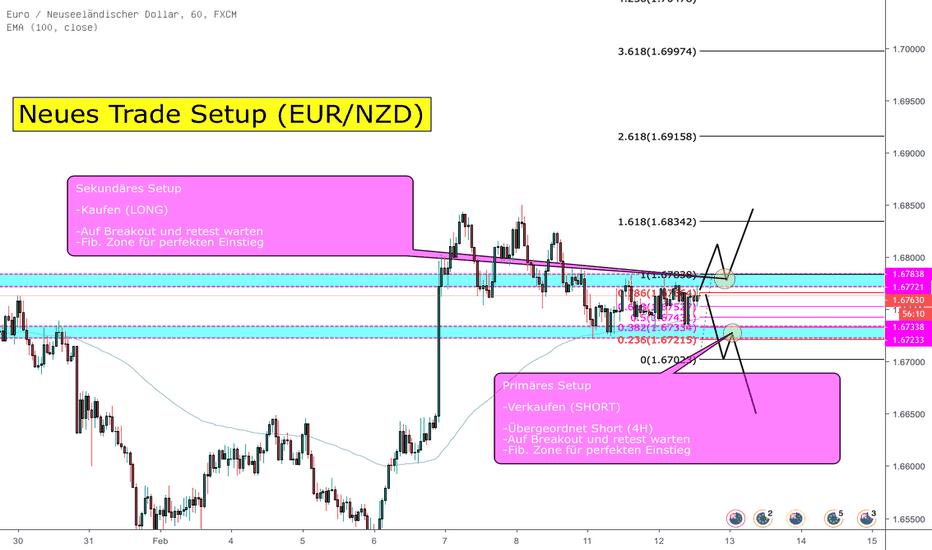 EURNZD: Trade Idee (EUR/NZD)