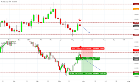 AUDCAD: Short to .96