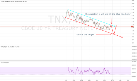 TNX: interest rate is the key