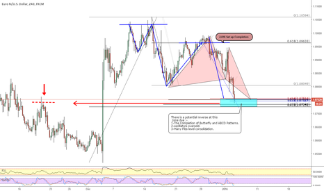 EURUSD: EURUSD _ Butterfly Pattern Completion