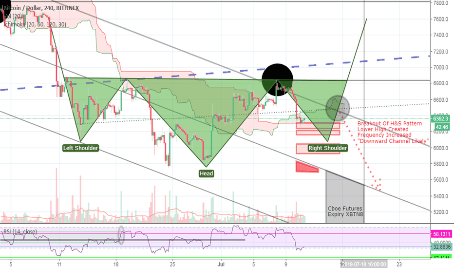 BTCUSD: Bitcoin BTC - Futures Affecting BTC Whats Next? H&S That's What.