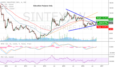 SINTEX: Triangle Breakout - Study Purpose Only