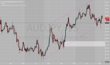 AUDJPY: Bullish channel on AUDJPY