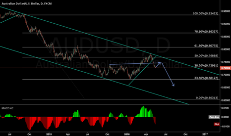 AUDUSD: just for fun