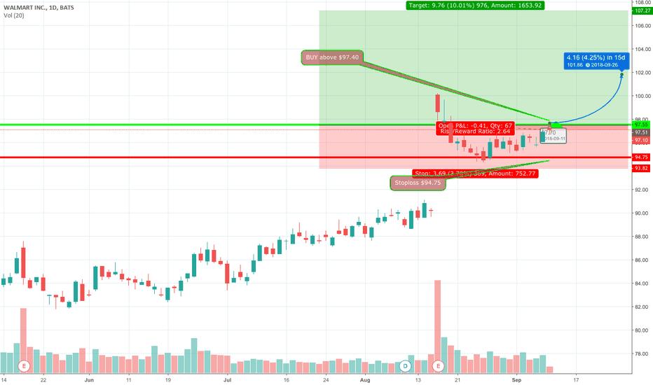 WMT: Buy Above $97.55