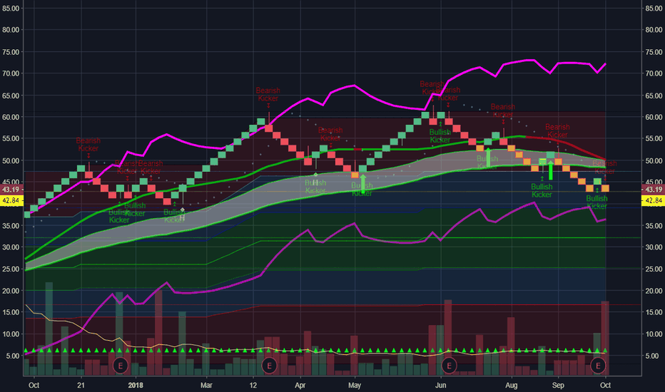 MU: Need to go above 46 to confirm trend reversal