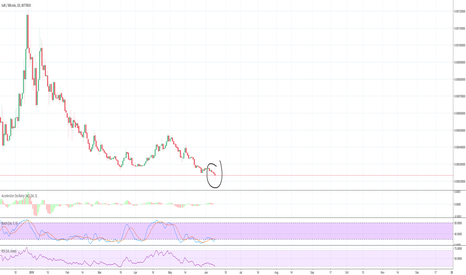 SALTBTC: SALT looking gud to bounce!!!
