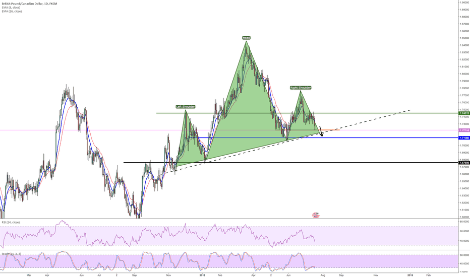 GBPCAD: potential gbpcad head and shoulders? like if it's a possibility