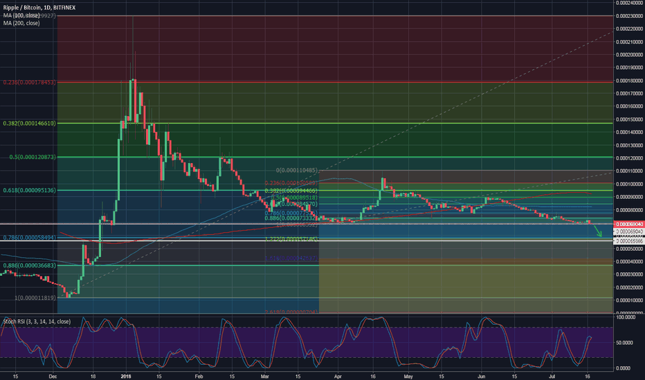 XRPBTC: Ripple sitting at the key support line