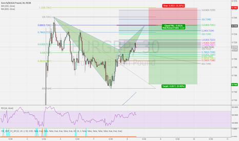 EURGBP: EURGBP - BEARISH BAT - 30M