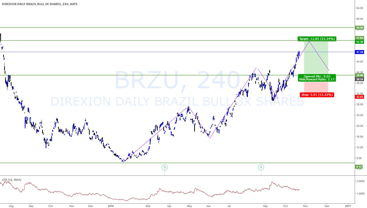 BRAZIL LONG