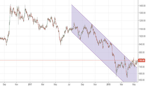 MCX: MCX - breaking out of downtrend channel