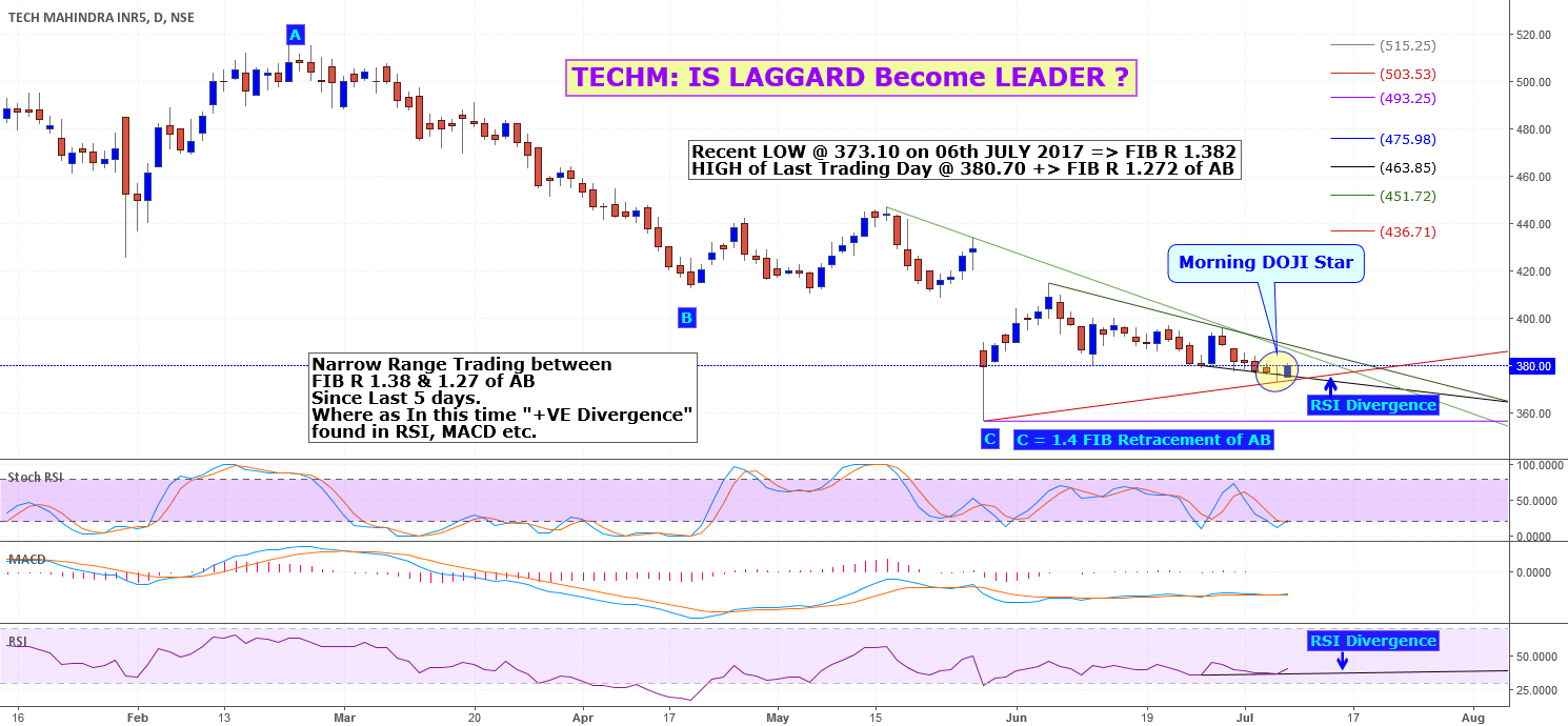 TECHM: Stocks to WATCH - LAGGARD Become LEADER