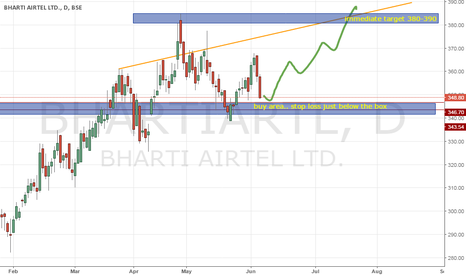 BHARTIARTL: buy bharti airtel with small risk